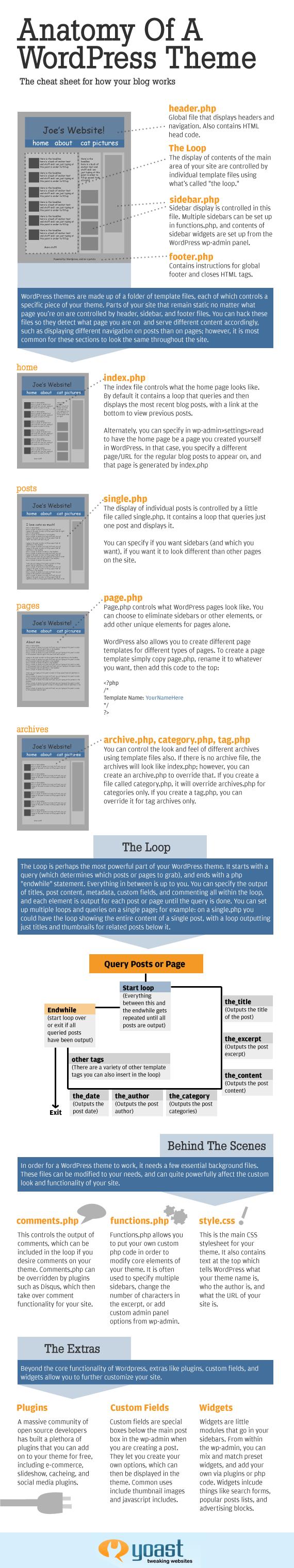 深度剖析WordPress主题